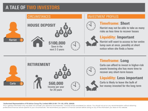 Infographic_A tale of two investors 3