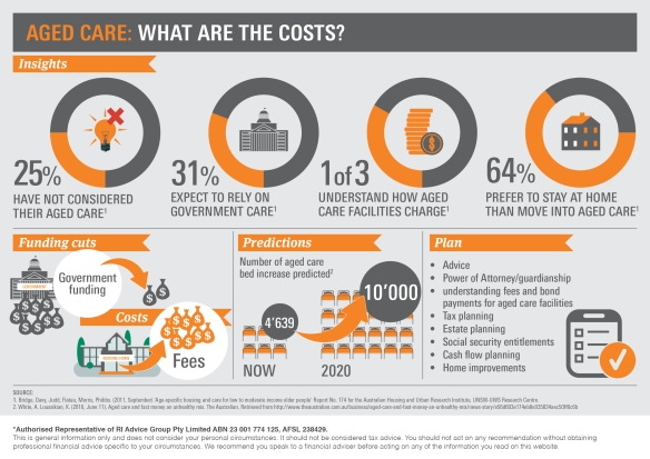 Infographic_Aged Care – What are the costs3