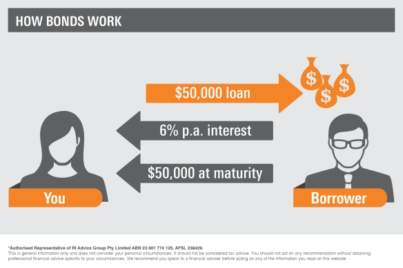 Infographic_How bonds work3