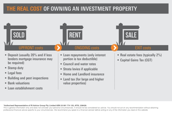 Infographic_The real costs of owning an investment property3