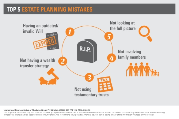 Infographic_Top 5 estate planning mistakes3