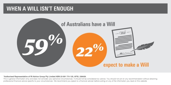 Infographic_When a will isn't enough3