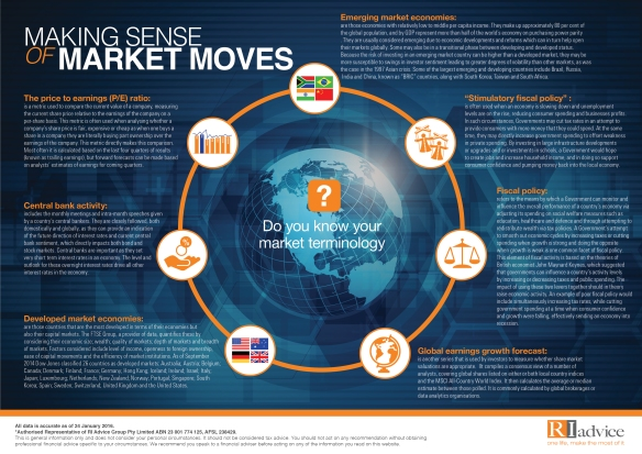 Infographic RI_Making sense of market moves