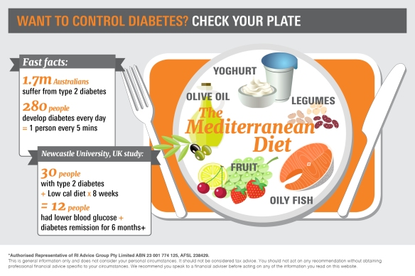 Infographic_Want to control diabetes? Check your plate3