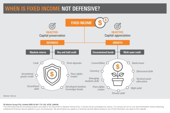 Infographic_When is Fixed Income not Defensive3