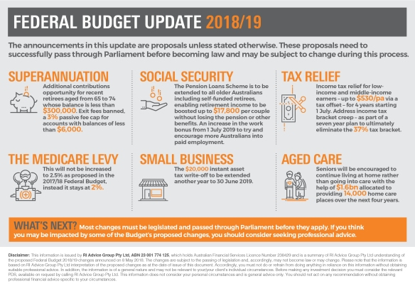 Infographic_Federal Budget 2018_RI