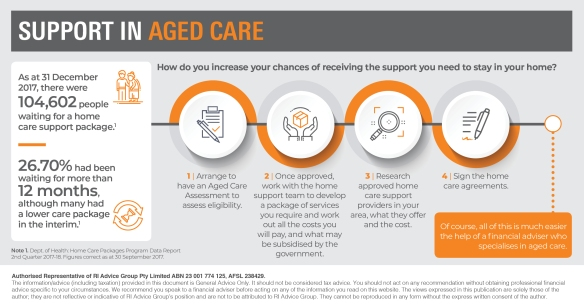 Infographic_Support in aged care3
